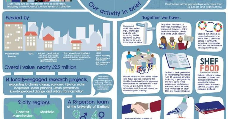 Infographic from the report Realising Just Cities: An Overview of Activity 2016–2019
